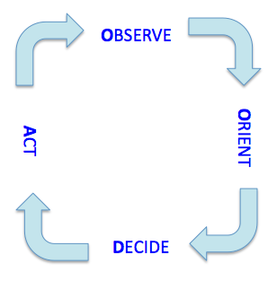 observe-orient-decide-act