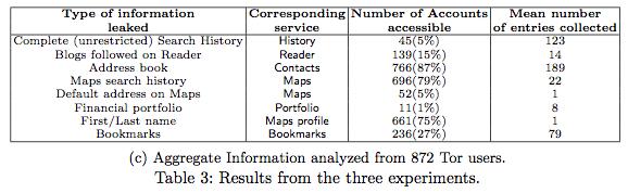 Google Privacy Study Results