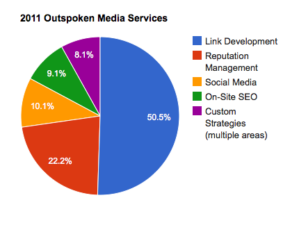 2011 Outspoken Media Services