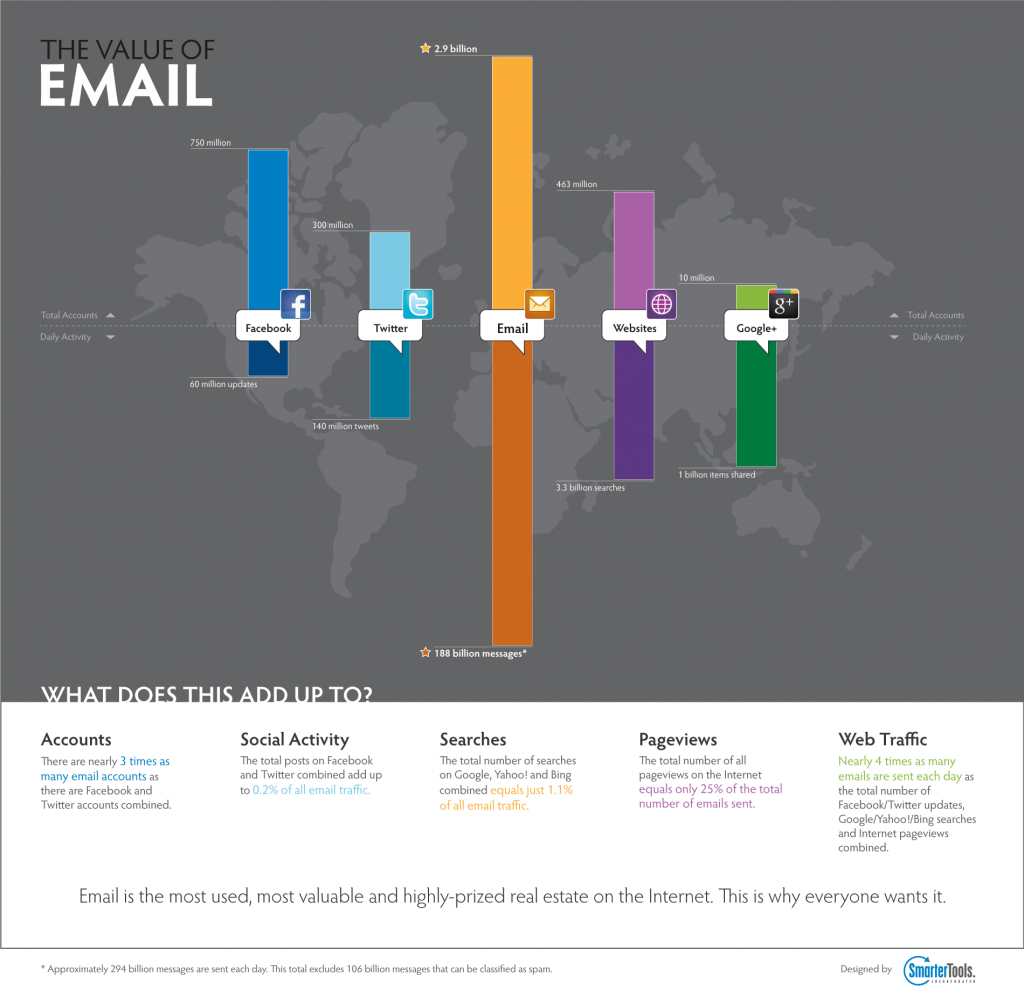 The value of email