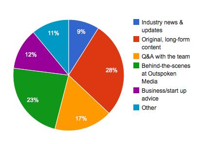 Outspoken Media Newsletter Survey Responses