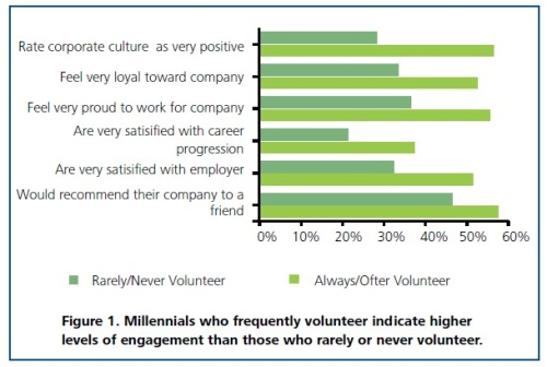 Volunteerism and Employee Engagement