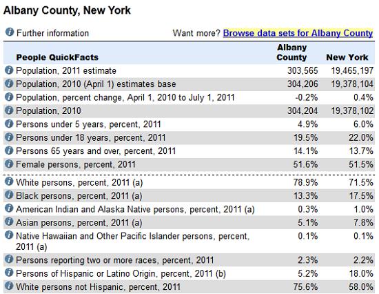 Albany NY Census Data
