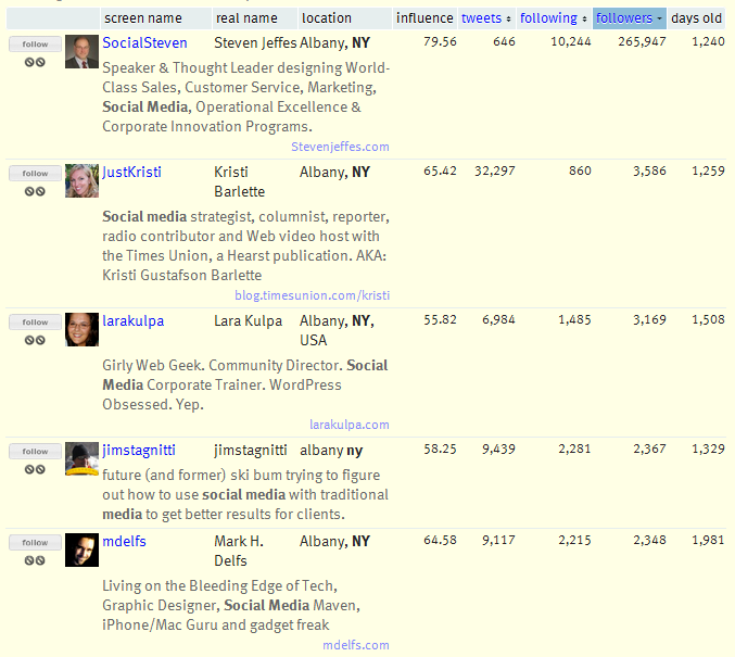 Results for Albany NY Social Media