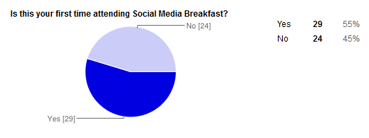 SMBTV #10 Survey Response