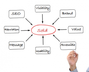 Guide to Real Estate SEO | Outspoken Media