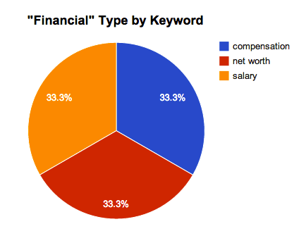 Forbes Top 10 Highest Earning CEO's Financial Types by Keyword