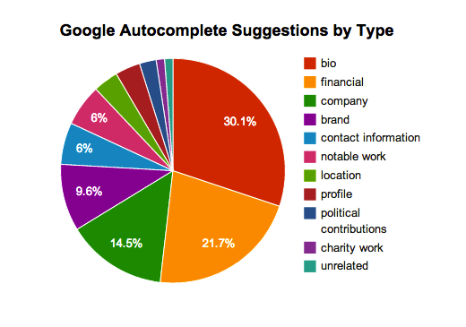 Forbes Top 10 Highest Earning CEO's Google Autocomplete Suggestions