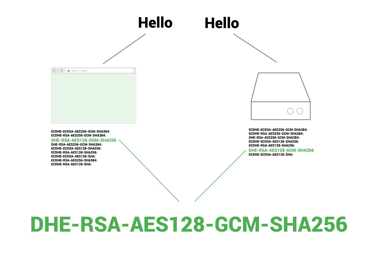 cipher suite list during handshake
