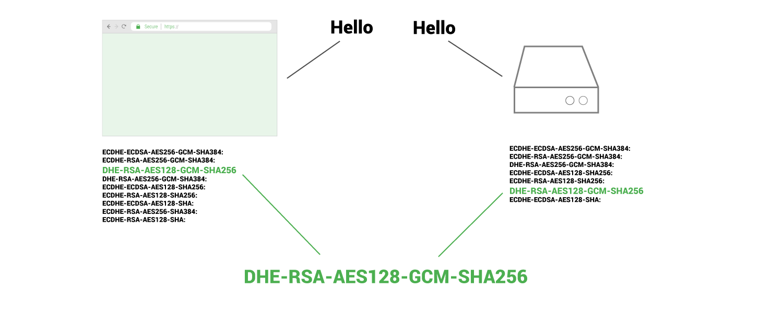 cipher suite during handshake