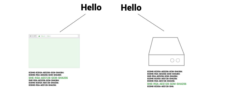 cipher suites handshake