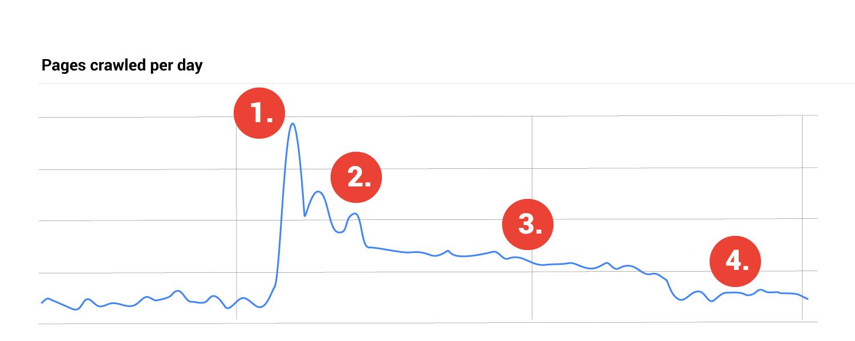 Goolgebot activity graph