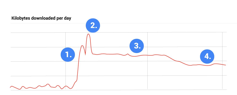kilobytes downloaded graph