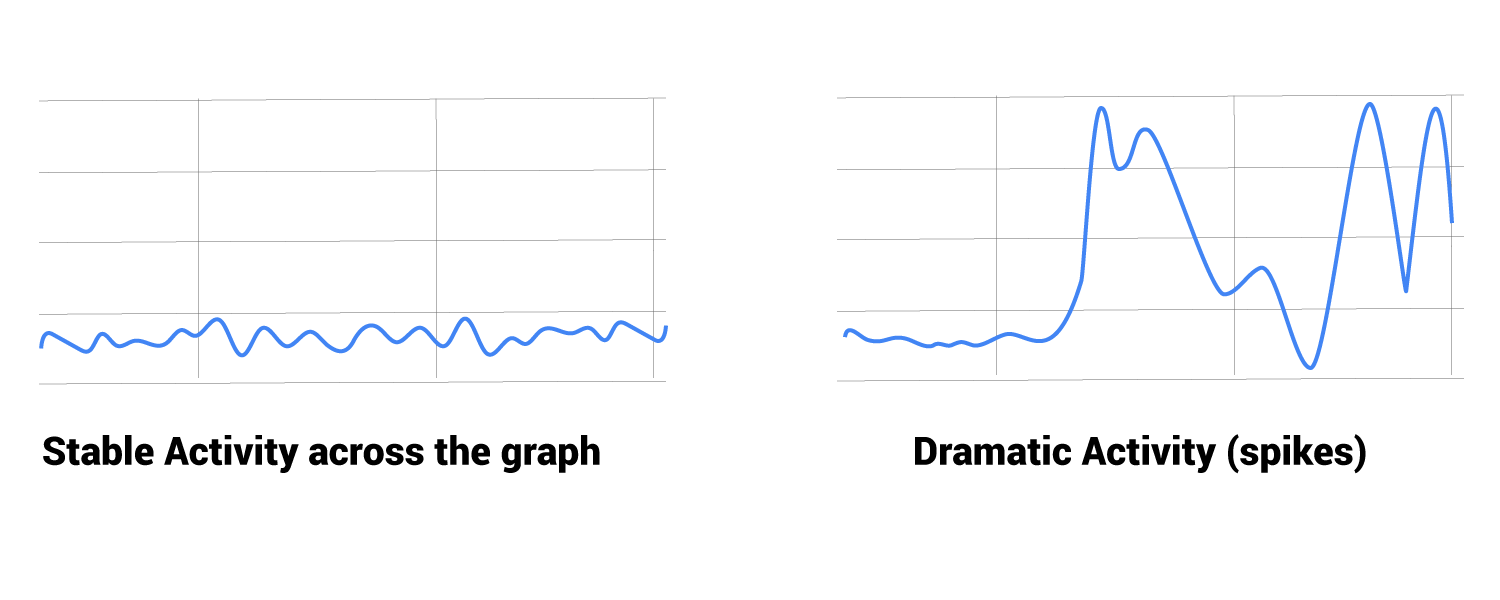 stable vs dramatic googlebot activity