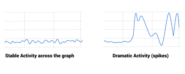 stable vs dramatic googlebot activity