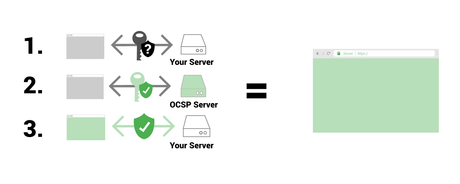 OCSP Stapling: What it is and why to use it