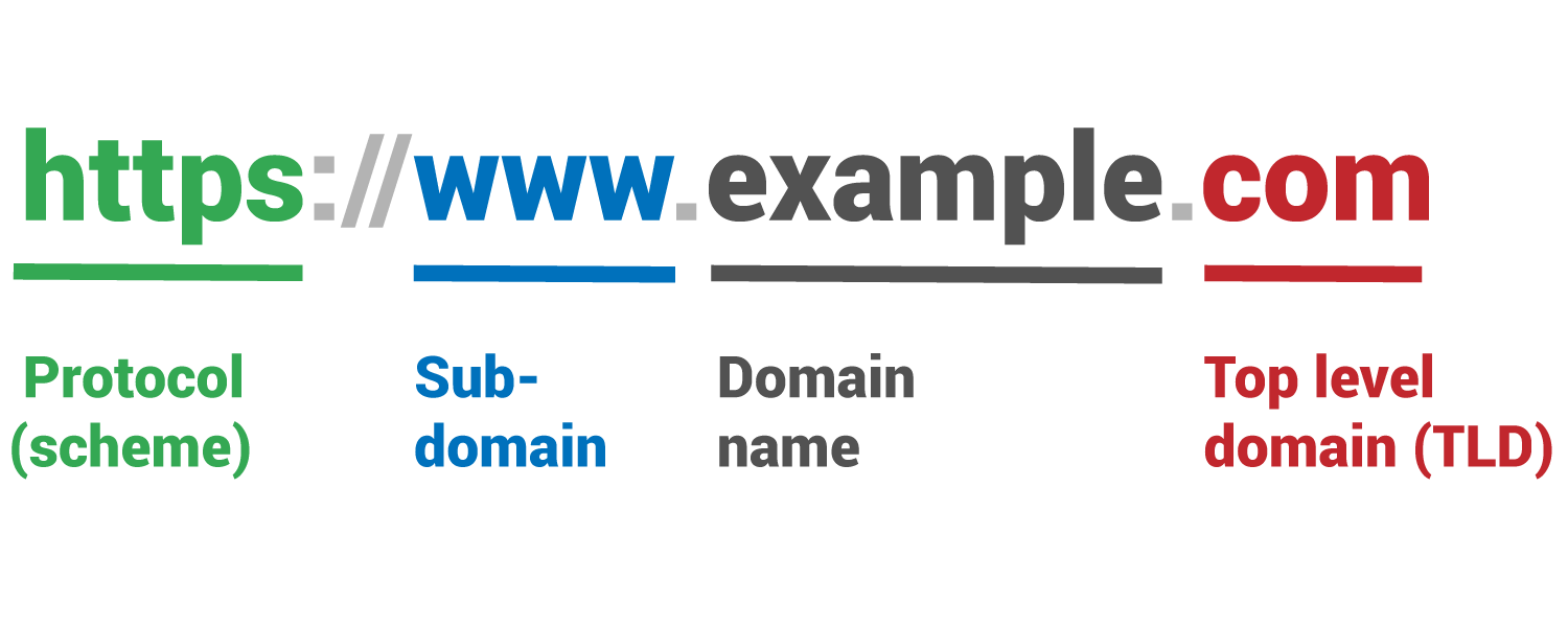 url components